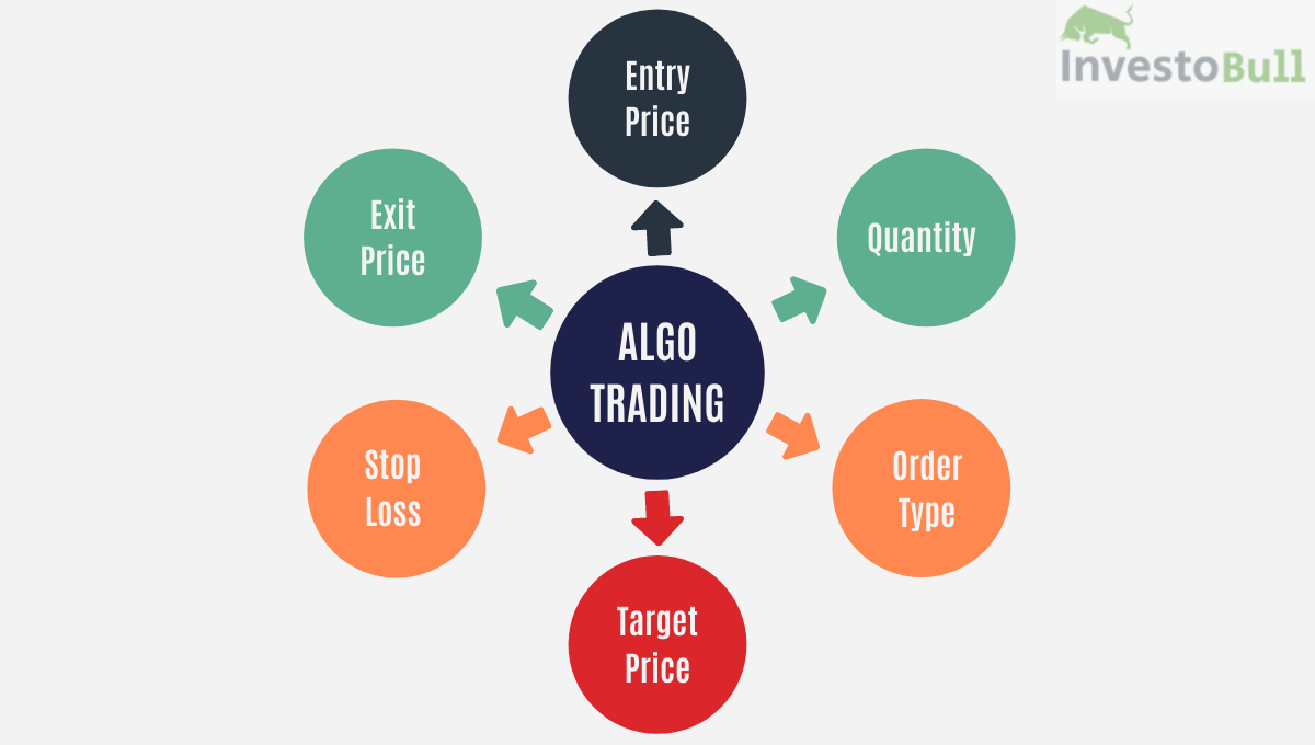 What is algo trading - Algo trading process