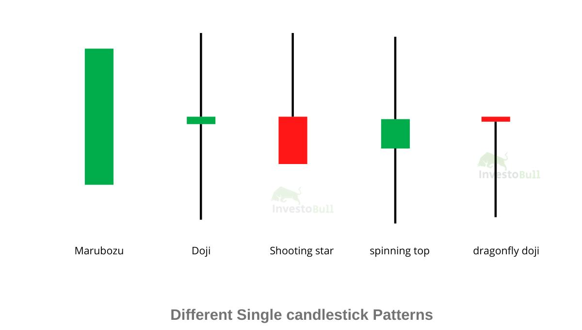 Single Candlestick Pattern