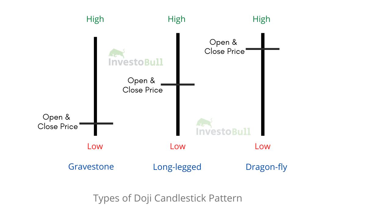 Doji Candlestick Pattern