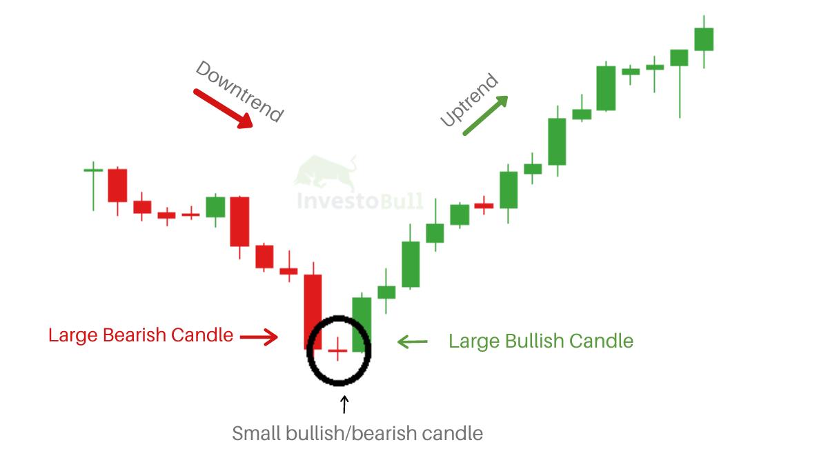 small bullish/bearish candle