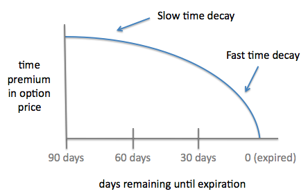 Options premium decay over time