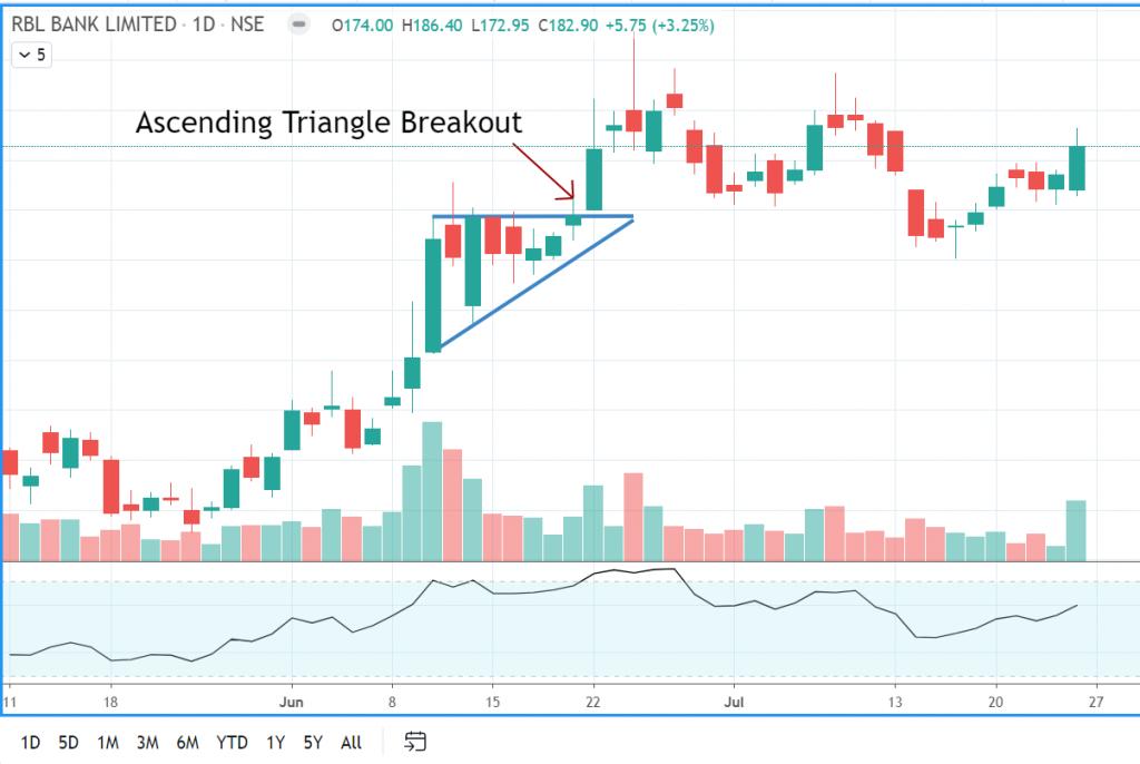 Ascending Triangle Breakout