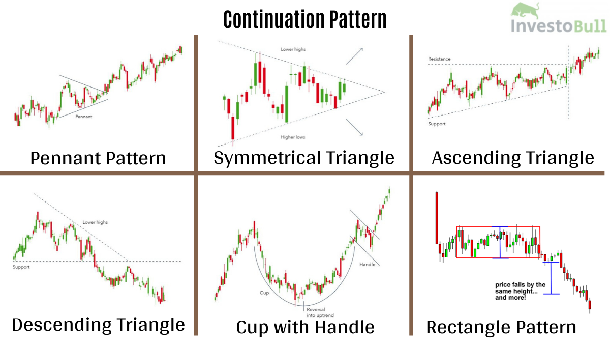 Continuation Pattern