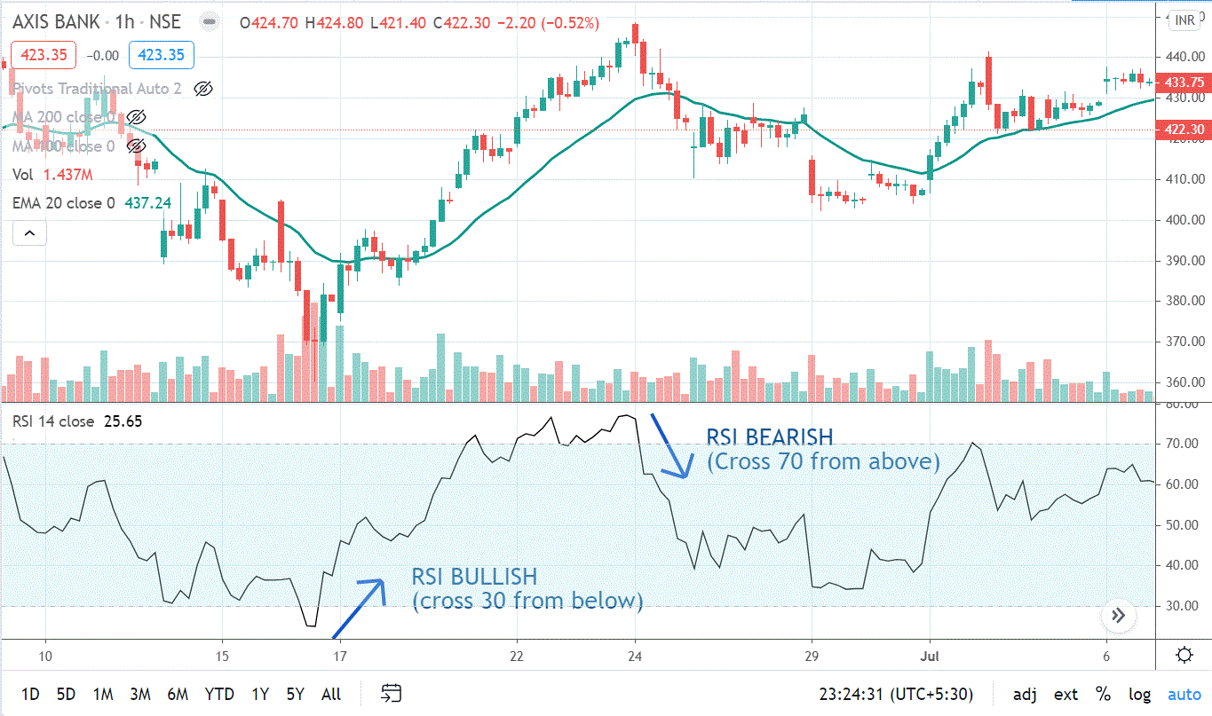 How to buy a stock using RSI in Intraday