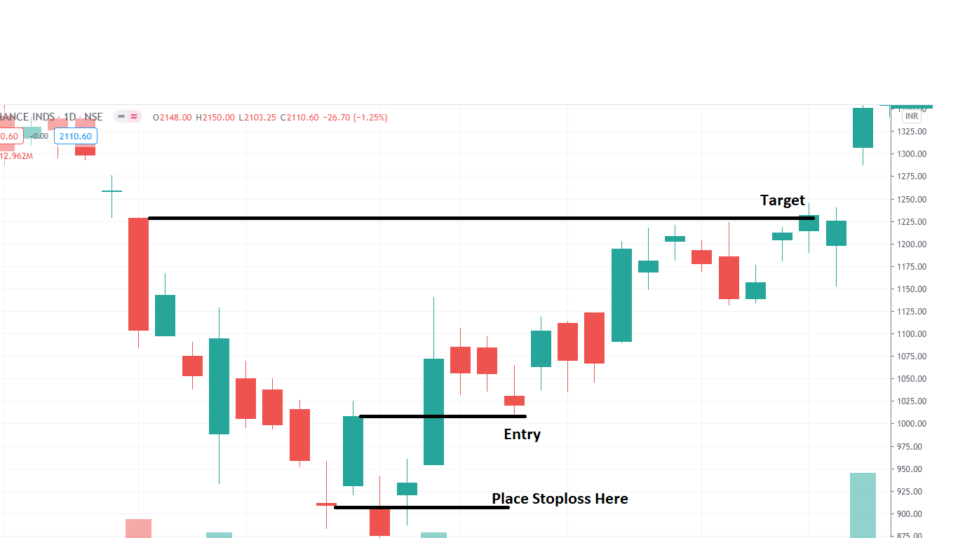How to trade using Morning Star Pattern