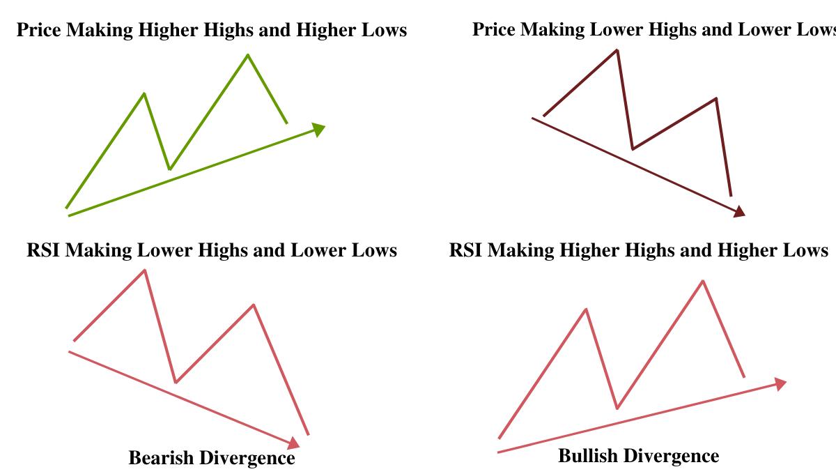 Bullish and Bearish RSI Divergence