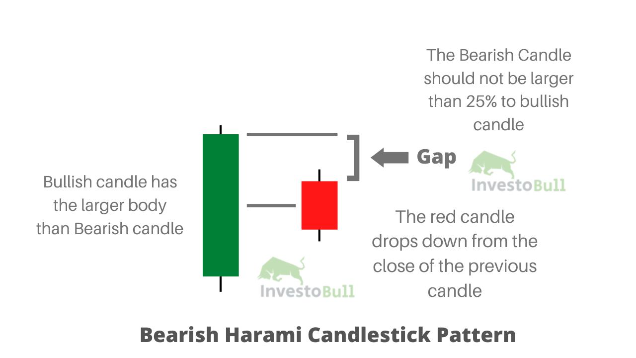 Bearish Harami Candlestick Pattern