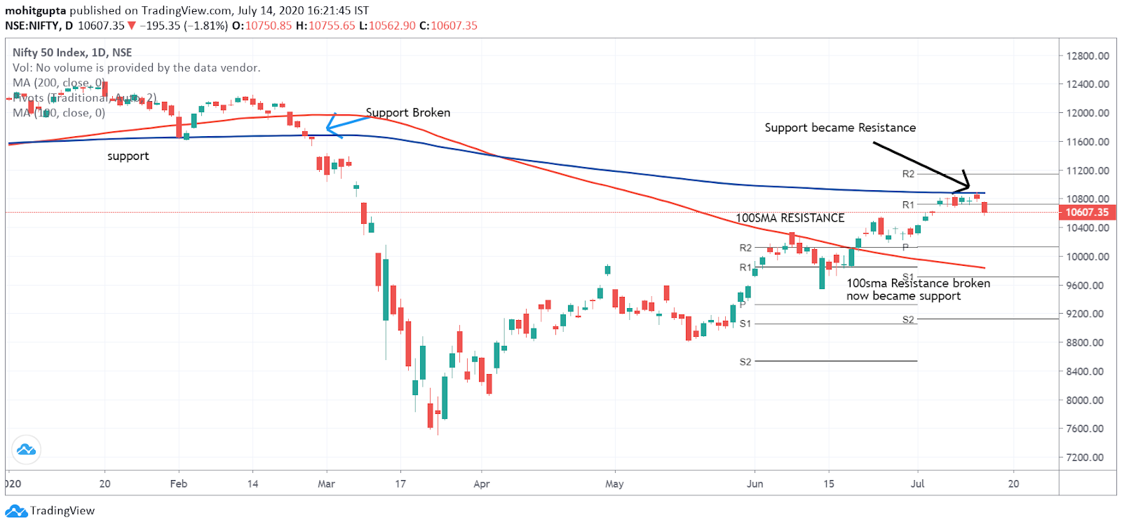 Moving Averages as Support and Resistance