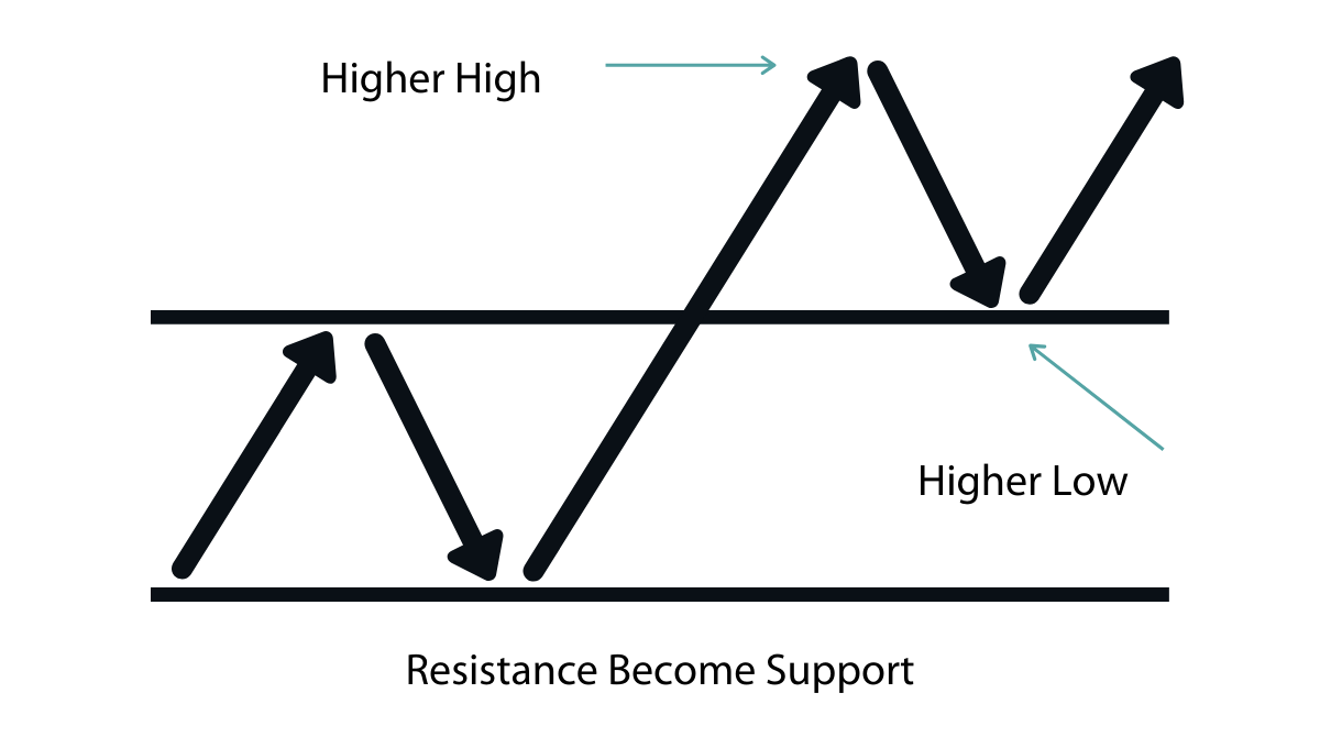 When will resistance becomes support