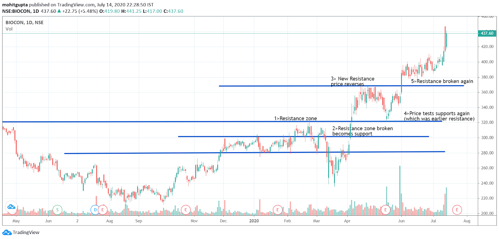 Horizontal support and resistance level