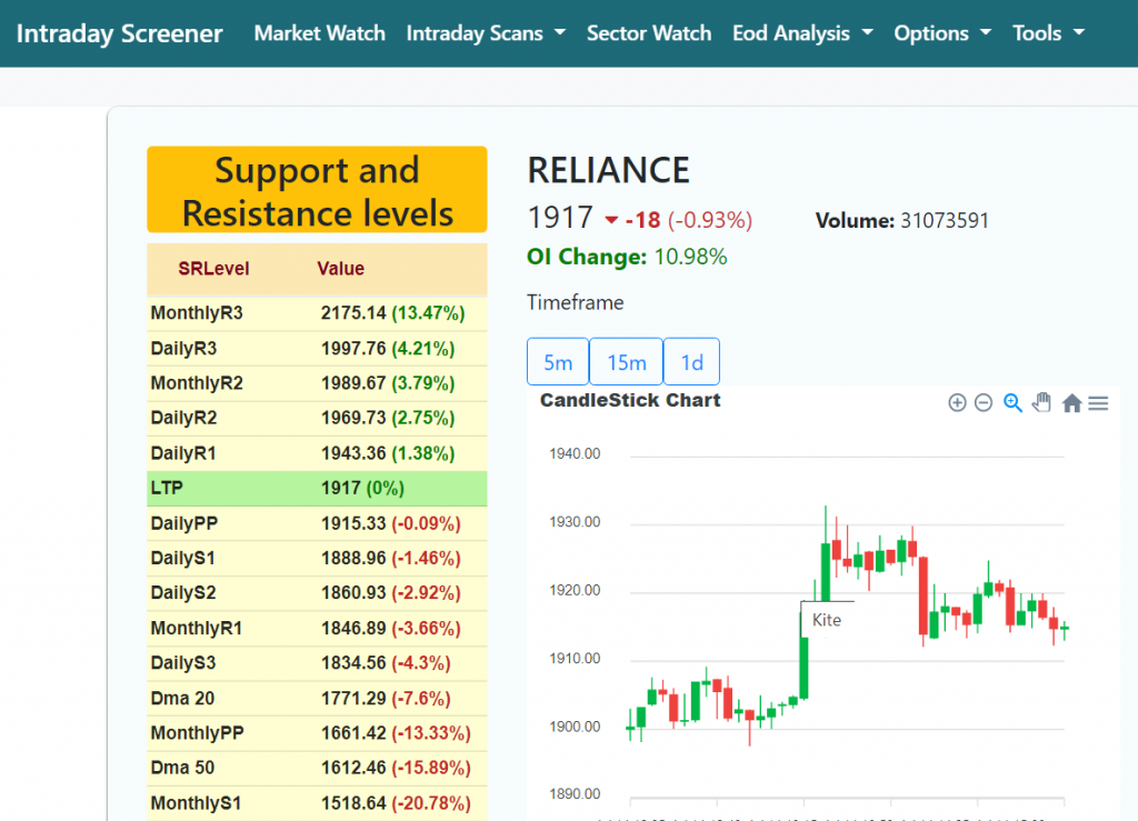 How to find automatic support and resistance levels