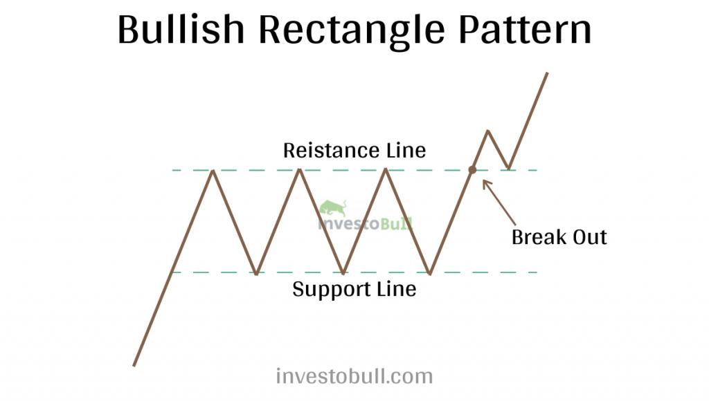 Bullish Rectangle Pattern