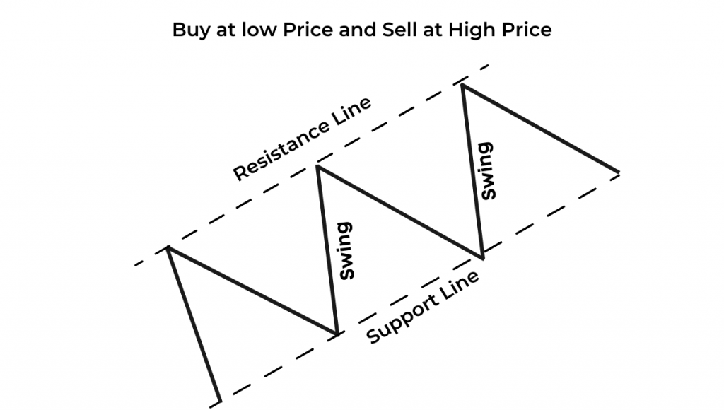 Buy at low price and sell at high price