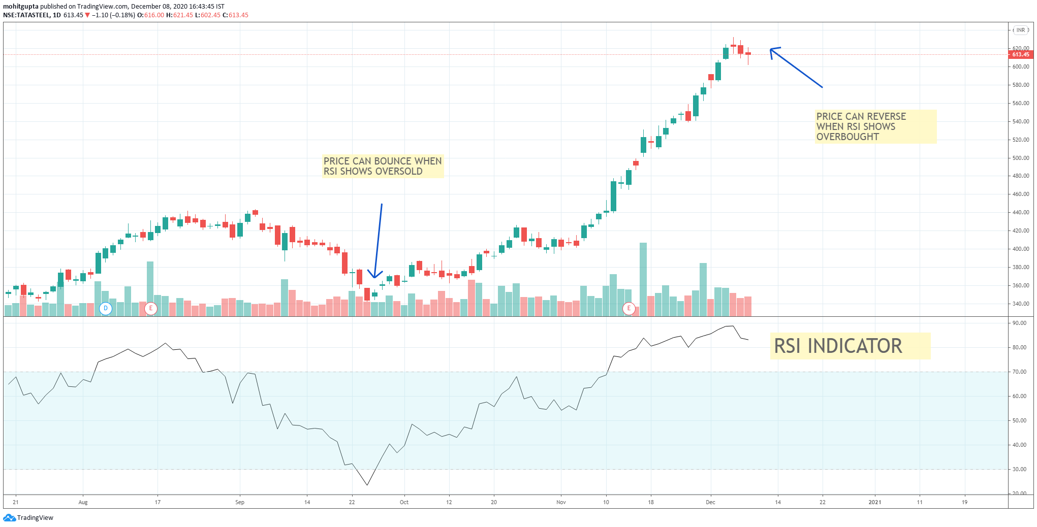 RSI indicator , best indicator for trading , relative strength index
