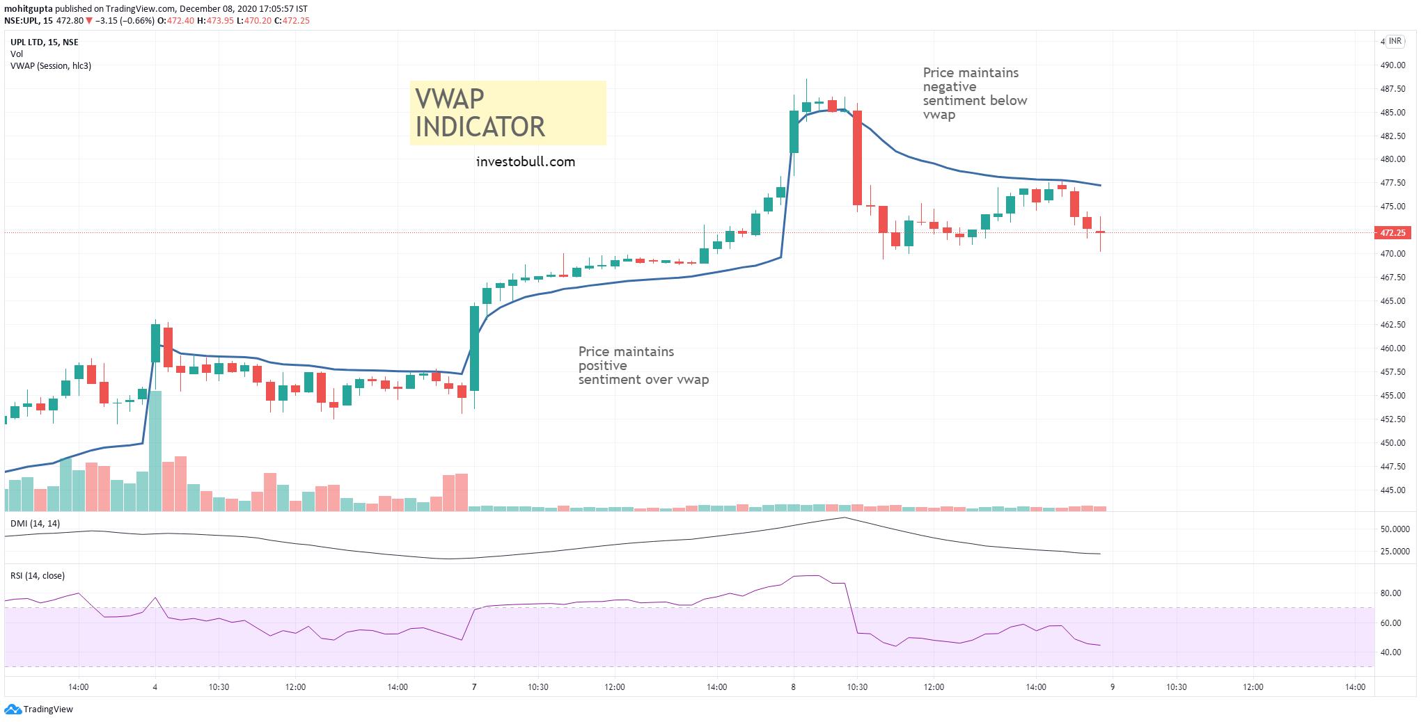 VWAP Indicator , vwap technical indicator, vwap strategy
