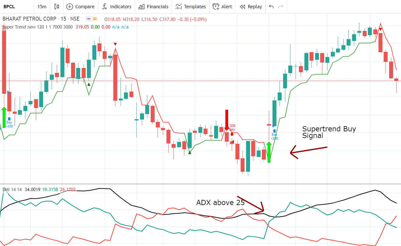 How to use ADX with supertrend indicator
