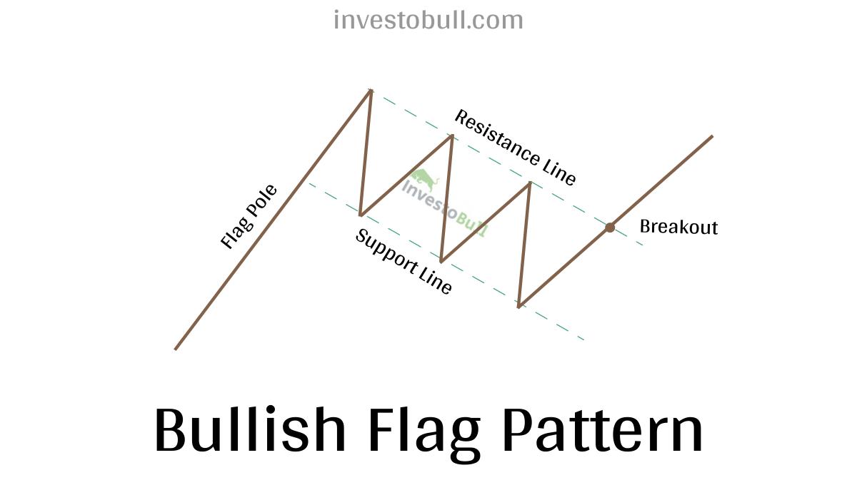 bullish flag pattern - chart patterns