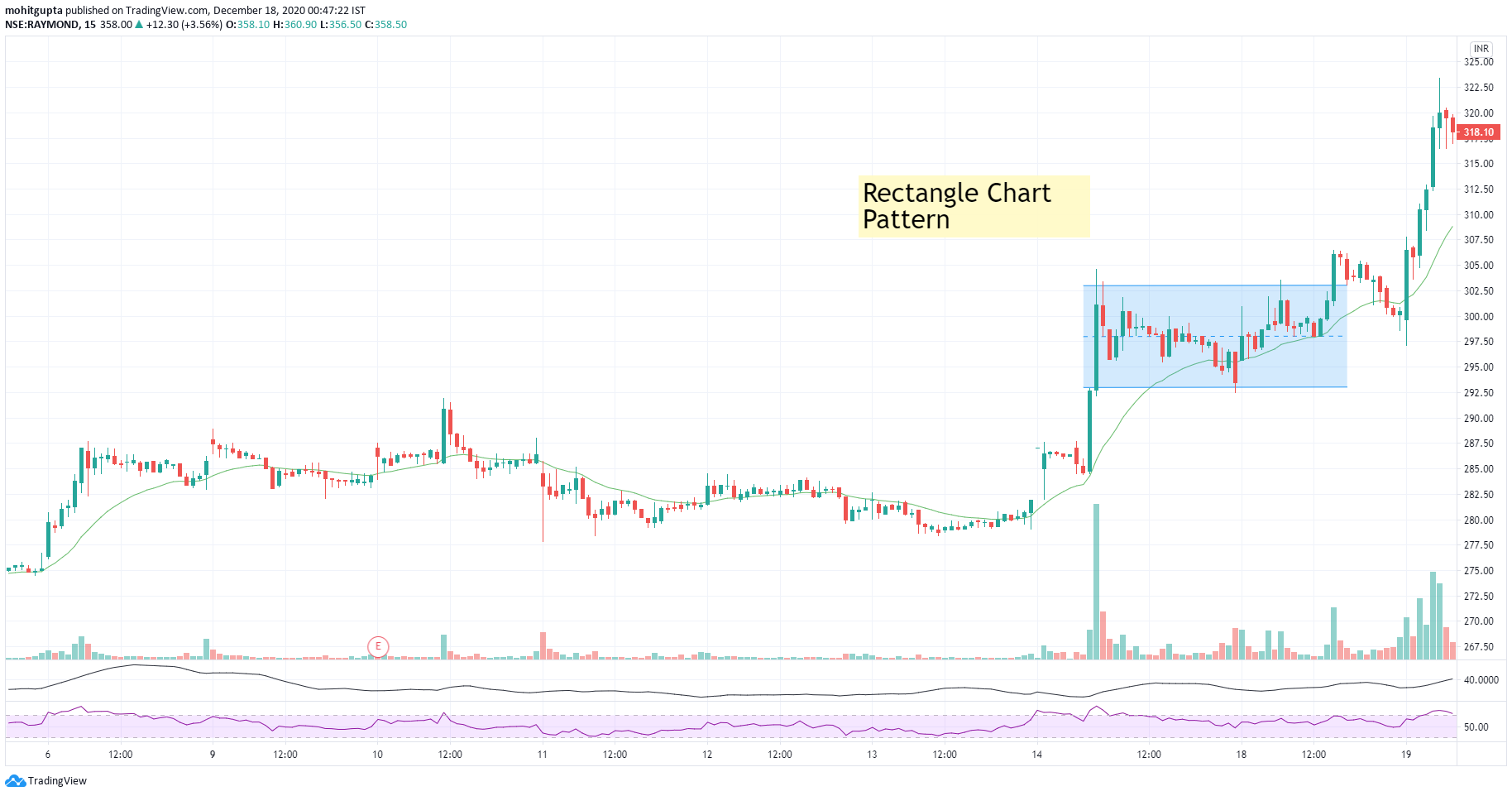 Example of Rectangle Chart Pattern
