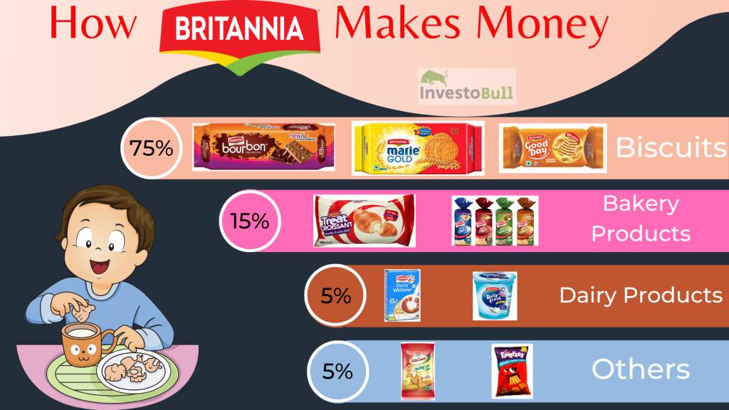 How Britannia Makes Money
