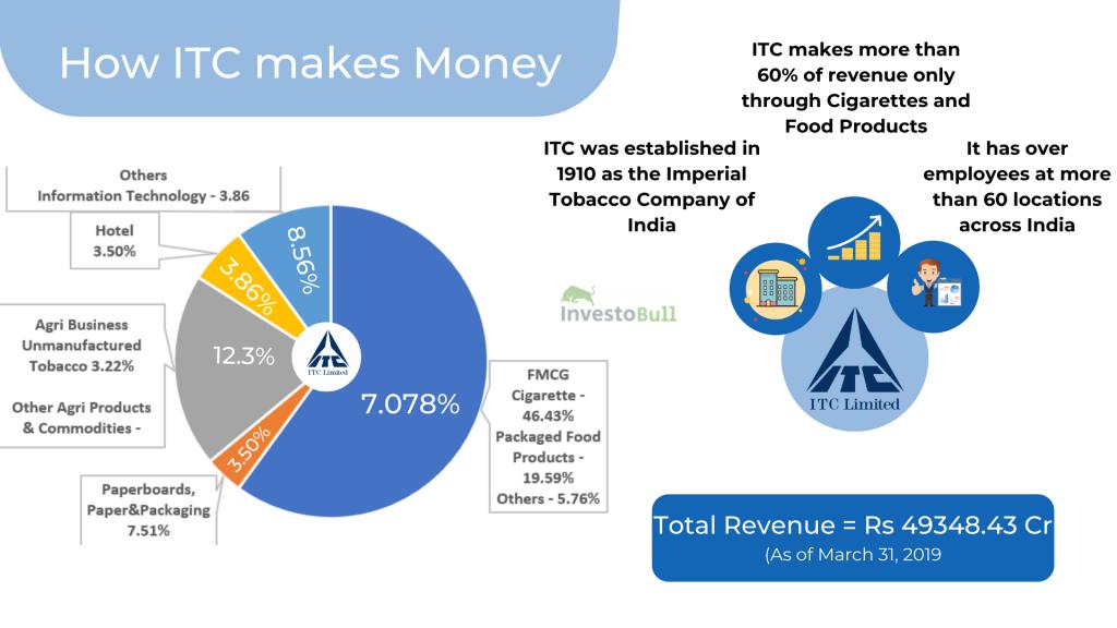 How ITC Makes Money
