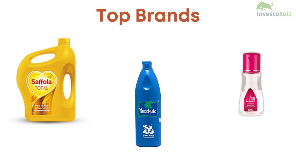 Top Brands of Marico