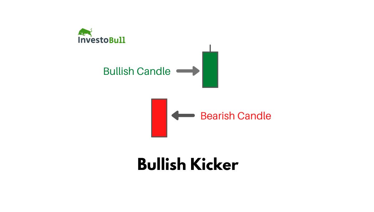 Bullish Kicker Candlestick Pattern
