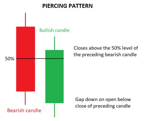 Piercing Pattern Candlestick