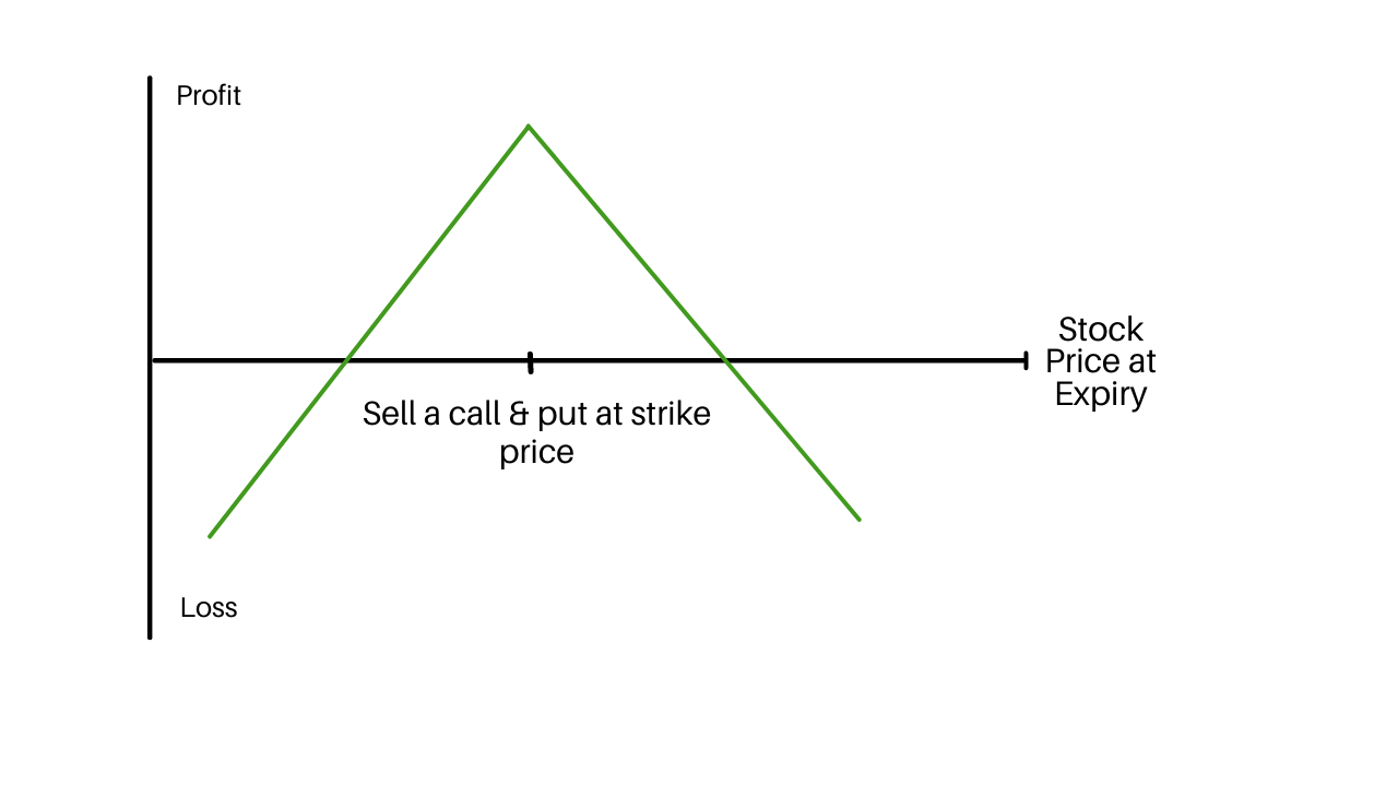 Straddle Options Strategy