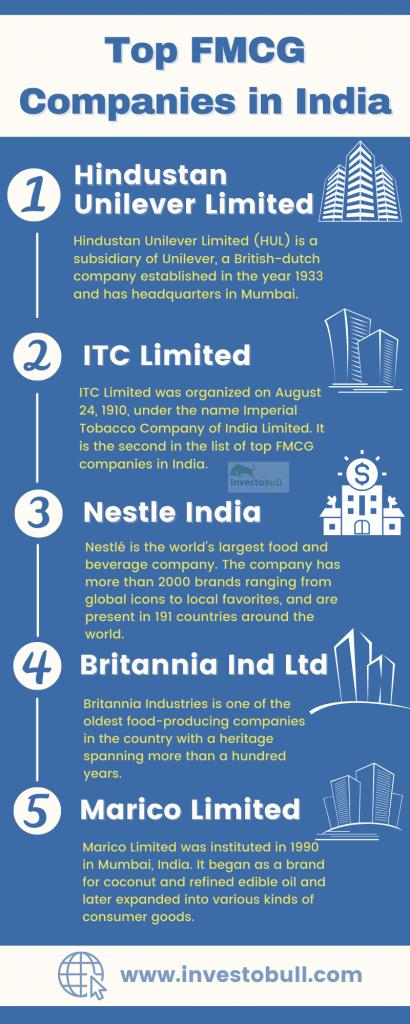 FMCG Companies