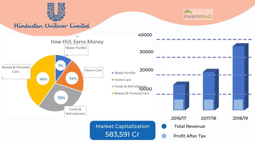 How Hindustan Unilever makes money