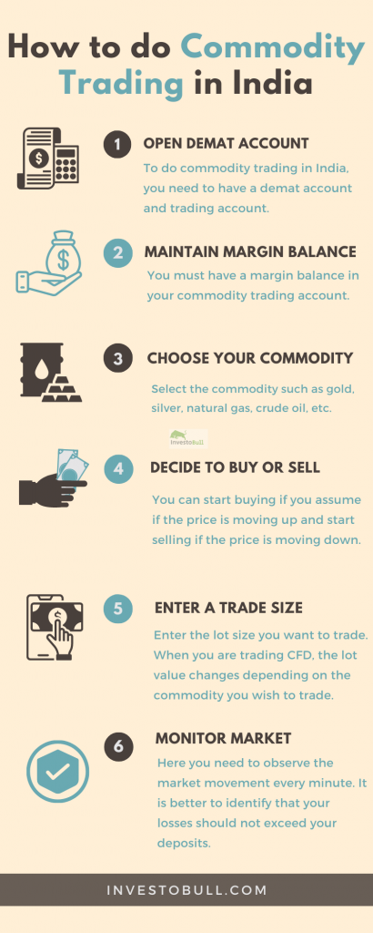 How to do Commodity Trading